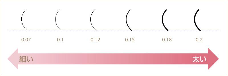 カール・長さ・太さのバリエーション 図